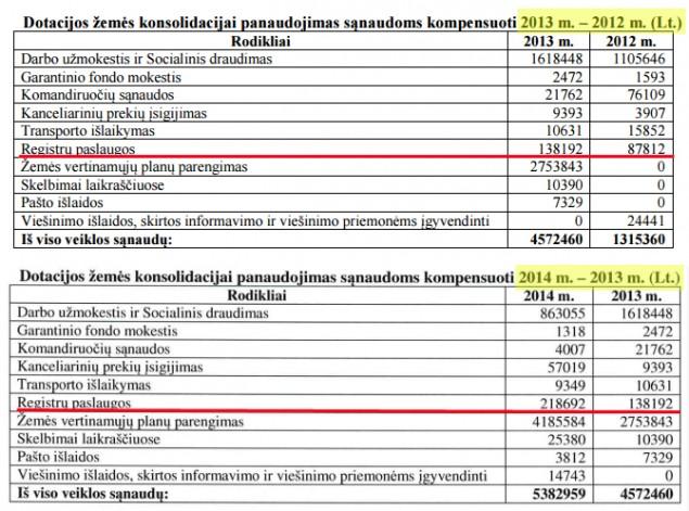 Paveikslas Nr. 5. Valstybės žemės fondo 2012-2014 m. finansinės ataskaitos